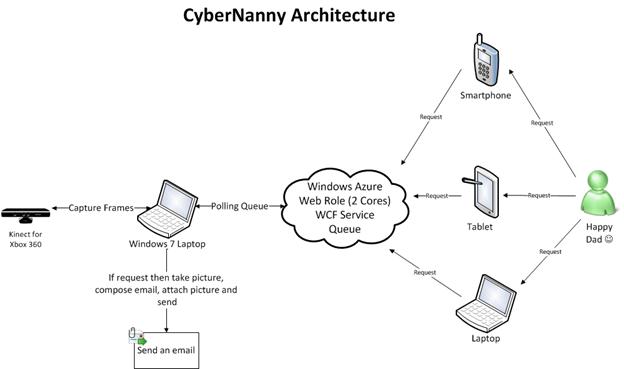 CyberNanny_Arch